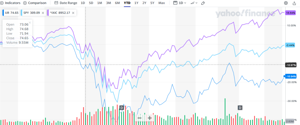 Screenshot_2020-07-15 iShares Core S P Small-Cap ETF (IJR) Stock Price, Quote, History News - Yahoo Finance